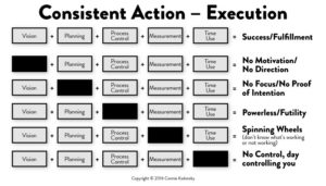 Consistent Action - Execution